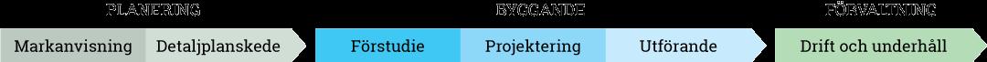 Byggnadsprocessen